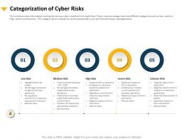 Categorization Of Cyber Risks Statutory Requirement Ppt Powerpoint Presentation Show