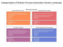 Categorization Of Robotic Process Automation Vendor Landscape