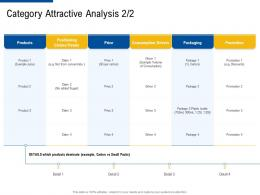 category attractive analysis claim factor strategies for customer targeting ppt slides