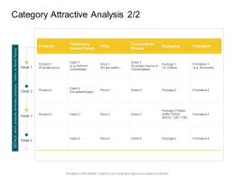Category Attractive Analysis Detail Product Competencies Ppt Themes