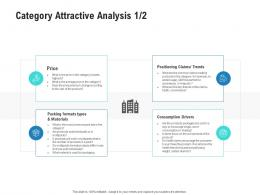 Category Attractive Analysis Price Competitor Analysis Product Management Ppt Diagrams