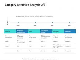 Category Attractive Analysis Products Competitor Analysis Product Management Ppt Microsoft
