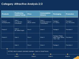 Category Attractive Analysis Small Powerpoint Presentation Show