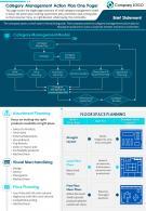 Category Management Action Plan One Pager Presentation Report Infographic PPT PDF Document