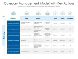 Category Management Model With Key Actions