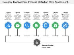 Category Management Process Definition Role Assessment Scorecard Strategies