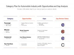 Category Plan For Automobile Industry With Opportunities And Gap Analysis