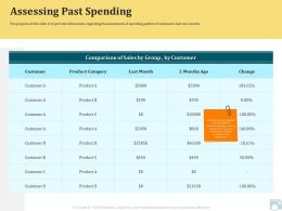 Category Share Assessing Past Spending Product Category Ppt Example