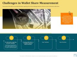 Category Share Challenges In Wallet Share Measurement Tools Ppt Ideas
