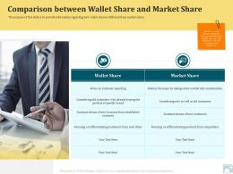 Category Share Comparison Between Wallet Share And Market Share Ppt Shows