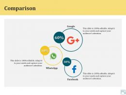 Category Share Comparison Soical Ppt Powerpoint Presentation Examples