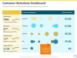 Category Share Customer Retention Dashboard Net Revenue Ppt Clipart
