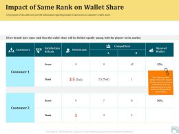 Category Share Impact Of Same Rank On Wallet Share Brand Ppt Tips