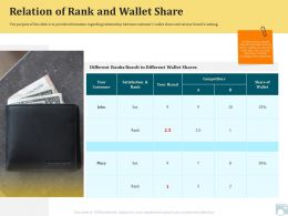 Category Share Relation Of Rank And Wallet Share Satisfaction Ppt Styles