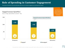 Category Share Role Of Spending In Customer Engagement Ppts Hsows