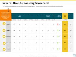 Category Share Several Brands Ranking Scorecard Innovation Ppt Layouts