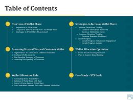Category Share Table Of Contents Wallet Allocation Rule Ppt Portfolio