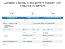 Category Strategy Management Program With Required Investment