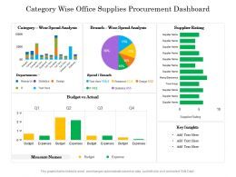 Category Wise Office Supplies Procurement Dashboard