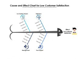 Cause And Effect Chart For Low Customer Satisfaction