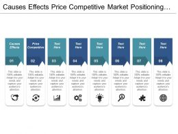 Causes Effects Price Competitive Market Positioning Employee Work Cpb