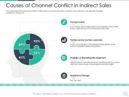 Causes Of Channel Conflict In Indirect Sales Reseller Enablement Strategy Ppt Topics