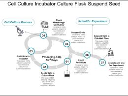 Cell Culture Incubator Culture Flask Suspend Seed
