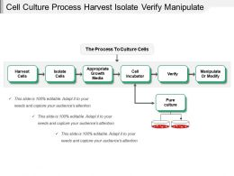 Cell Culture Process Harvest Isolate Verify Manipulate