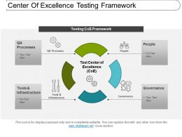 Center Of Excellence Testing Framework Ppt Examples