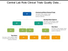 Central Lab Role Clinical Trials Quality Data Capture