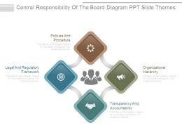 Central Responsibility Of The Board Diagram Ppt Slide Themes