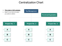 Centralization Chart Ppt Examples Slides