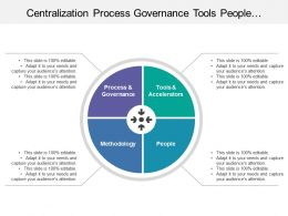Centralization Process Governance Tools People Methodology With Inward Arrows Image