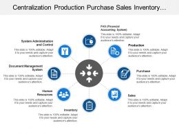 Centralization Production Purchase Sales Inventory Human Resources