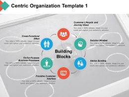 Centric Organization Frontline Customer Interface Building Blocks