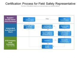 Certification Process For Field Safety Representative