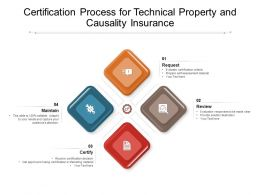 Certification Process For Technical Property And Causality Insurance