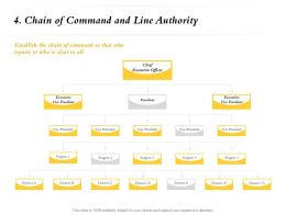 Chain Of Command And Line Authority President M734 Ppt Powerpoint Presentation File Deck