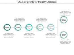 Chain Of Events For Industry Accident