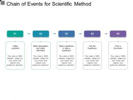 Chain Of Events For Scientific Method