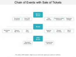 Chain Of Events With Sale Of Tickets