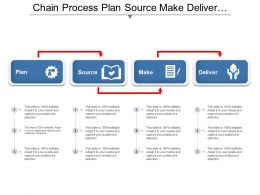 Chain Process Plan Source Make Deliver Bending Arrow