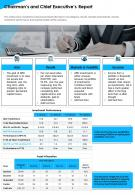 Chairmans And Chief Executives Report Presentation Report Infographic PPT PDF Document