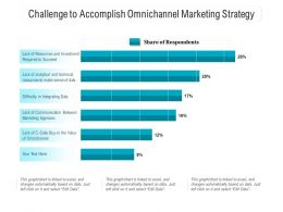 Challenge To Accomplish Omnichannel Marketing Strategy