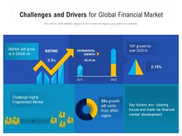 Challenges And Drivers For Global Financial Market