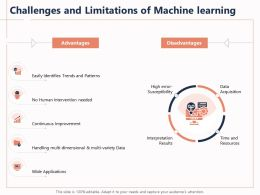 Challenges And Limitations Of Machine Learning Multi Variety Ppt Powerpoint Presentation