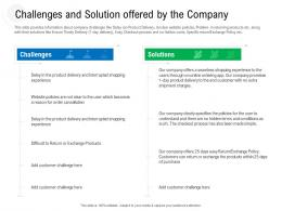 Challenges And Solution Offered By The Company Raise Government Debt Banking Institutions Ppt Grid