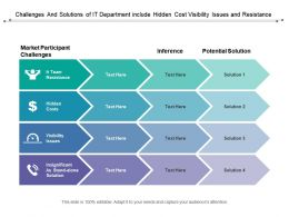 Challenges And Solutions Of It Department Include Hidden Cost Visibility Issues And Resistance