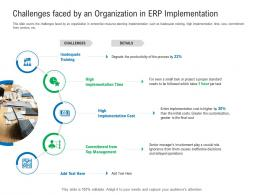 Challenges Faced By An Organization In ERP Implementation Enterprise Management System EMS Ppt Grid