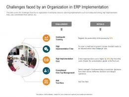 Challenges Faced By An Organization In ERP Implementation Management Control System MCS Ppt Topic